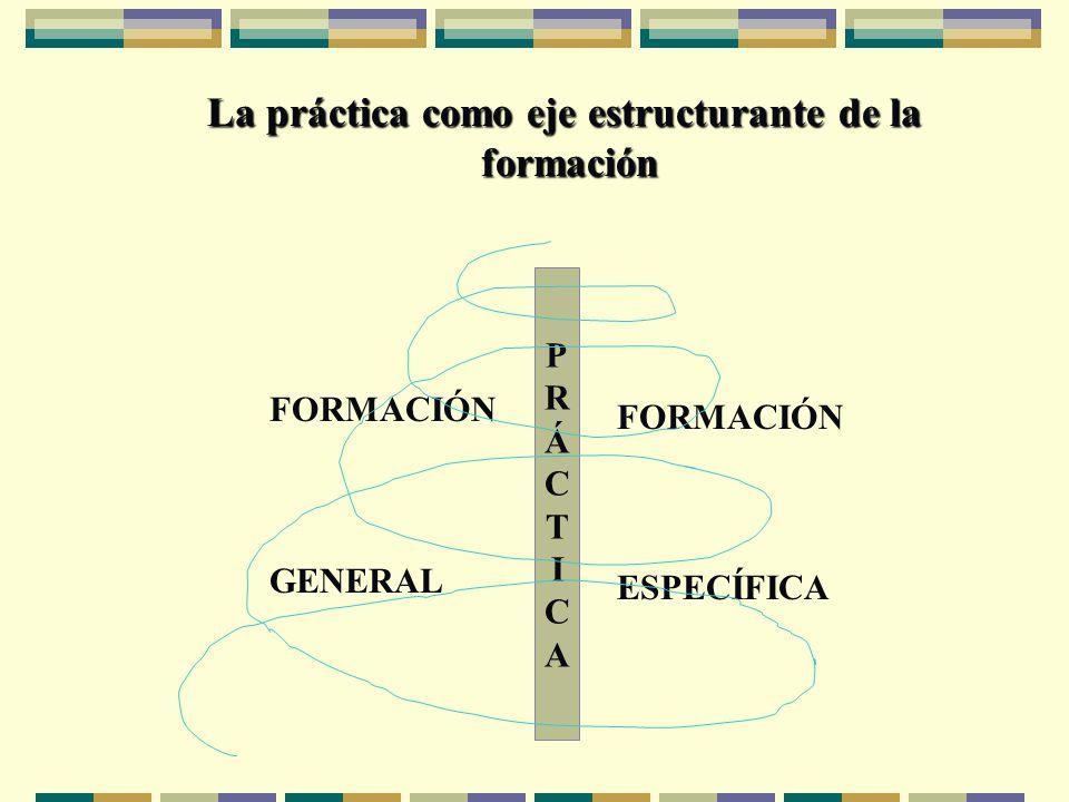 La práctica como eje estructurante de la