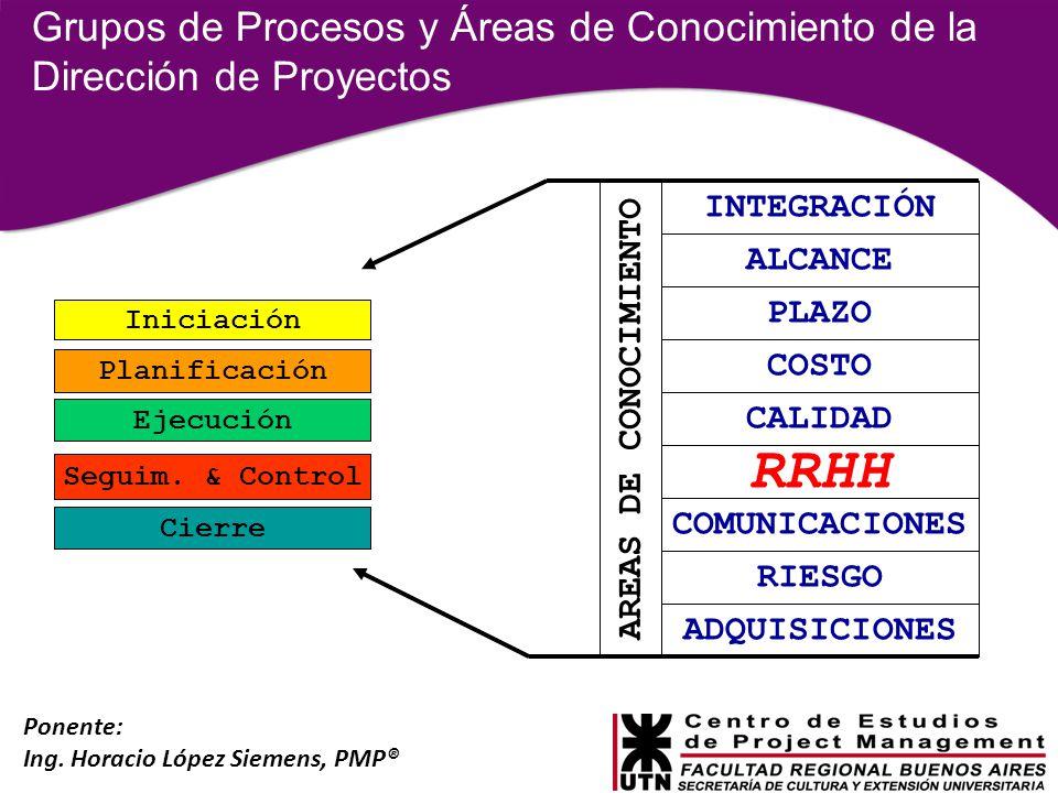 Grupos de Procesos y Áreas de Conocimiento de la Dirección de Proyectos