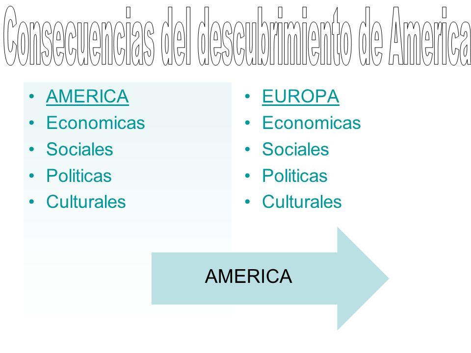 Consecuencias del descubrimiento de America