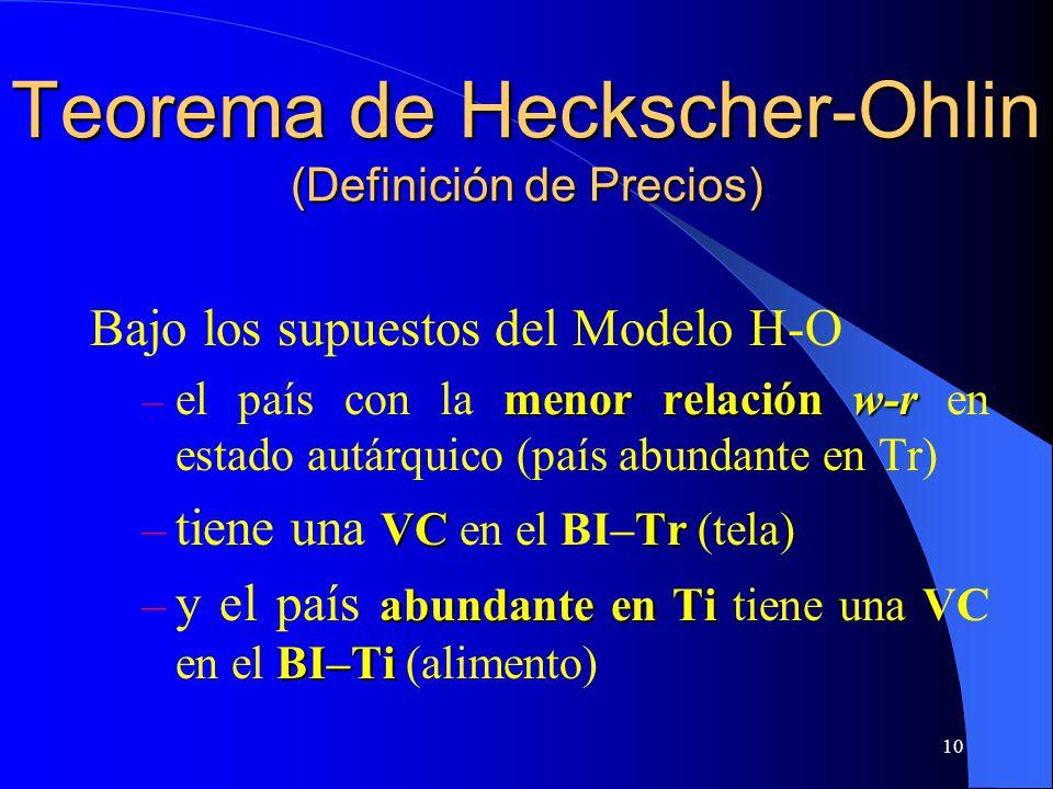 Teorema de Heckscher-Ohlin (Definición de Precios)