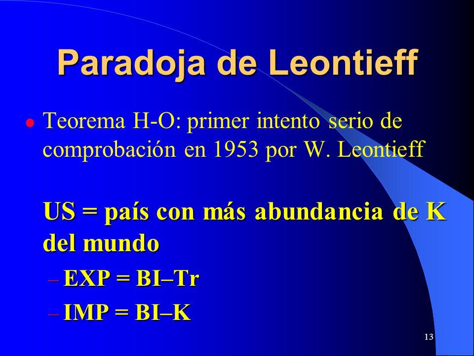 Paradoja de Leontieff Teorema H-O: primer intento serio de comprobación en 1953 por W. Leontieff US = país con más abundancia de K del mundo.
