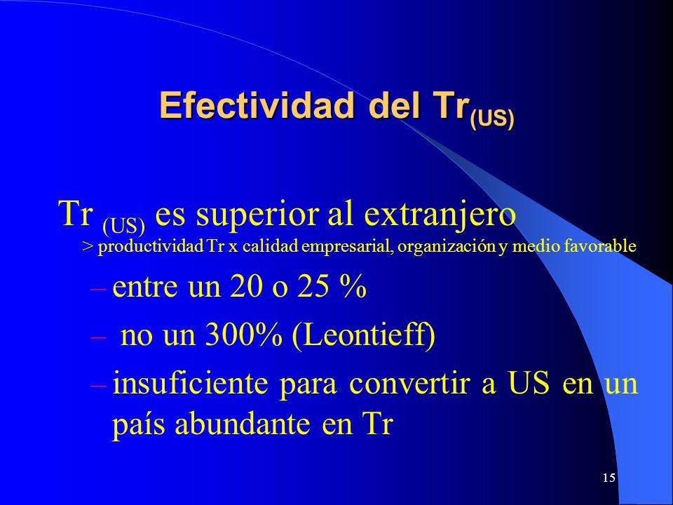 Efectividad del Tr(US)