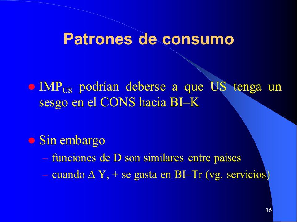 Patrones de consumo IMPUS podrían deberse a que US tenga un sesgo en el CONS hacia BI–K. Sin embargo.