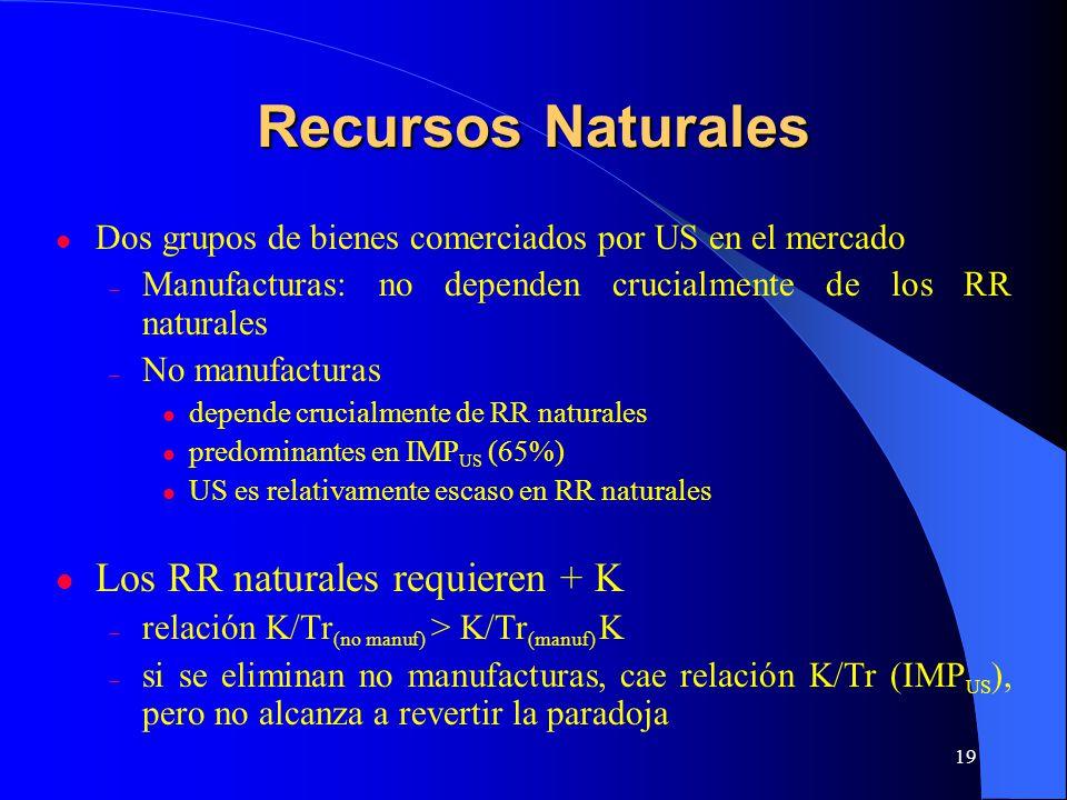 Recursos Naturales Los RR naturales requieren + K