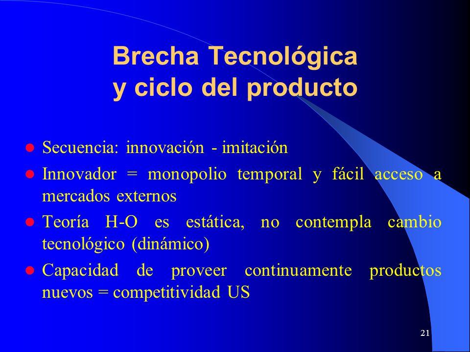 Brecha Tecnológica y ciclo del producto