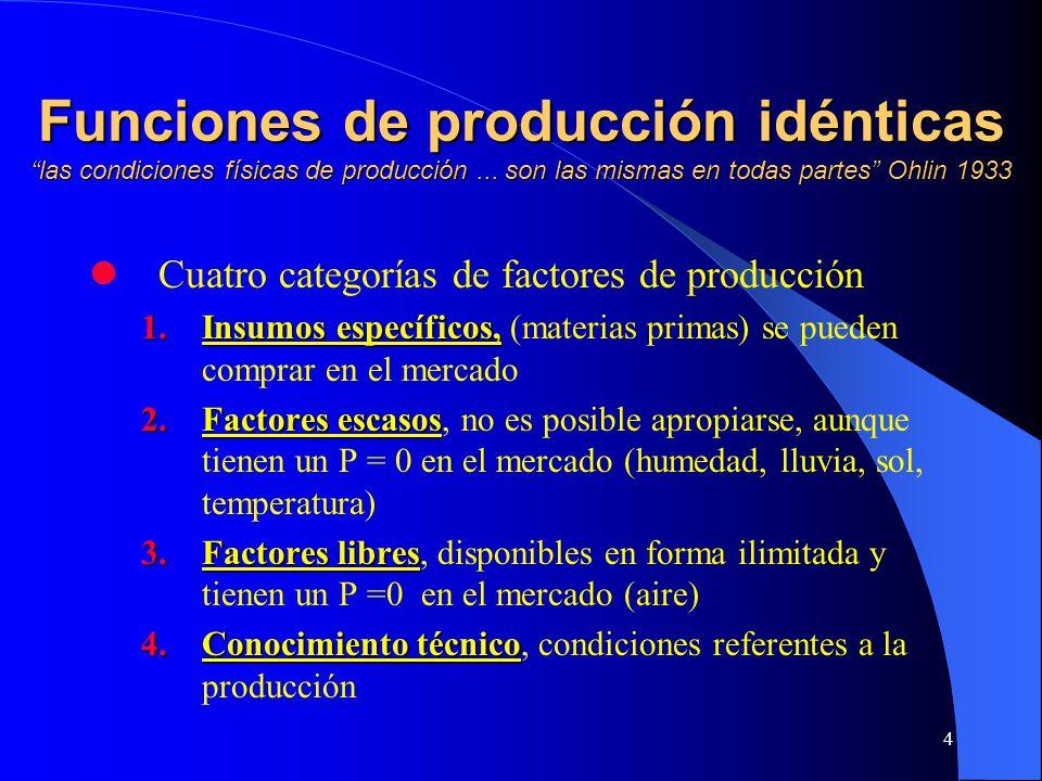Funciones de producción idénticas las condiciones físicas de producción ... son las mismas en todas partes Ohlin 1933