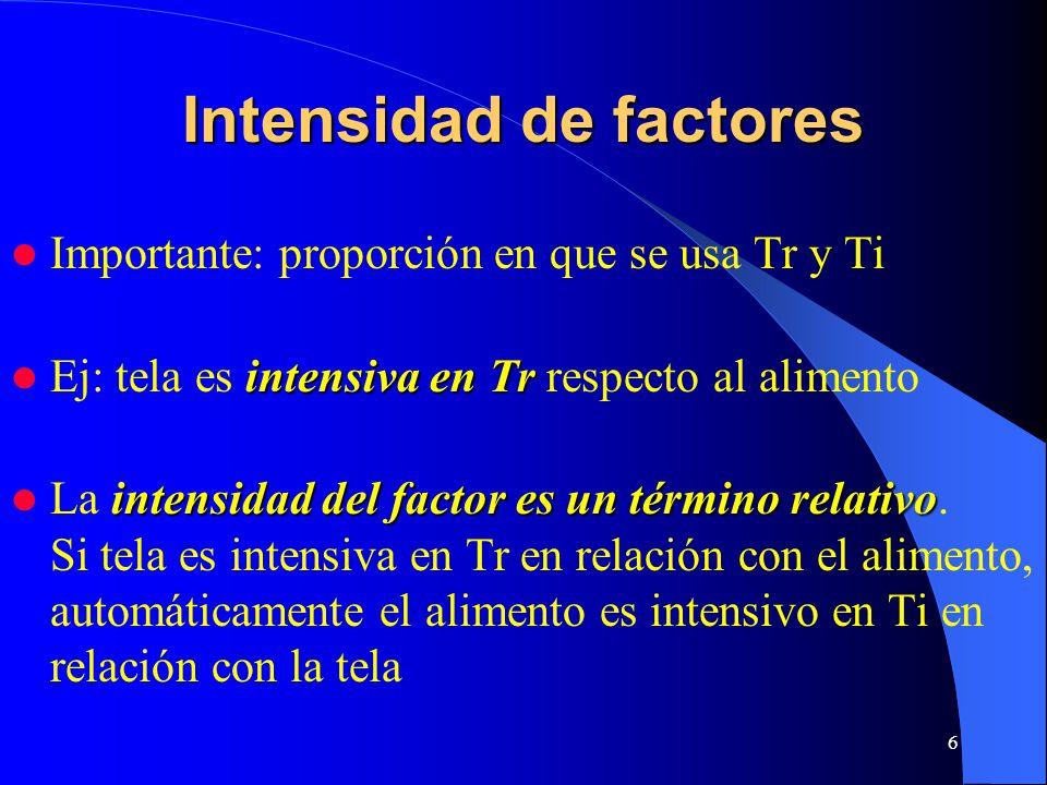 Intensidad de factores
