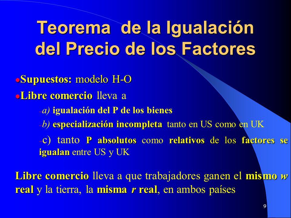 Teorema de la Igualación del Precio de los Factores