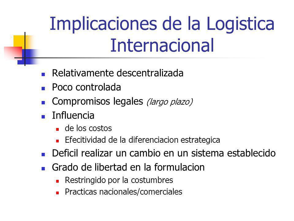 Implicaciones de la Logistica Internacional