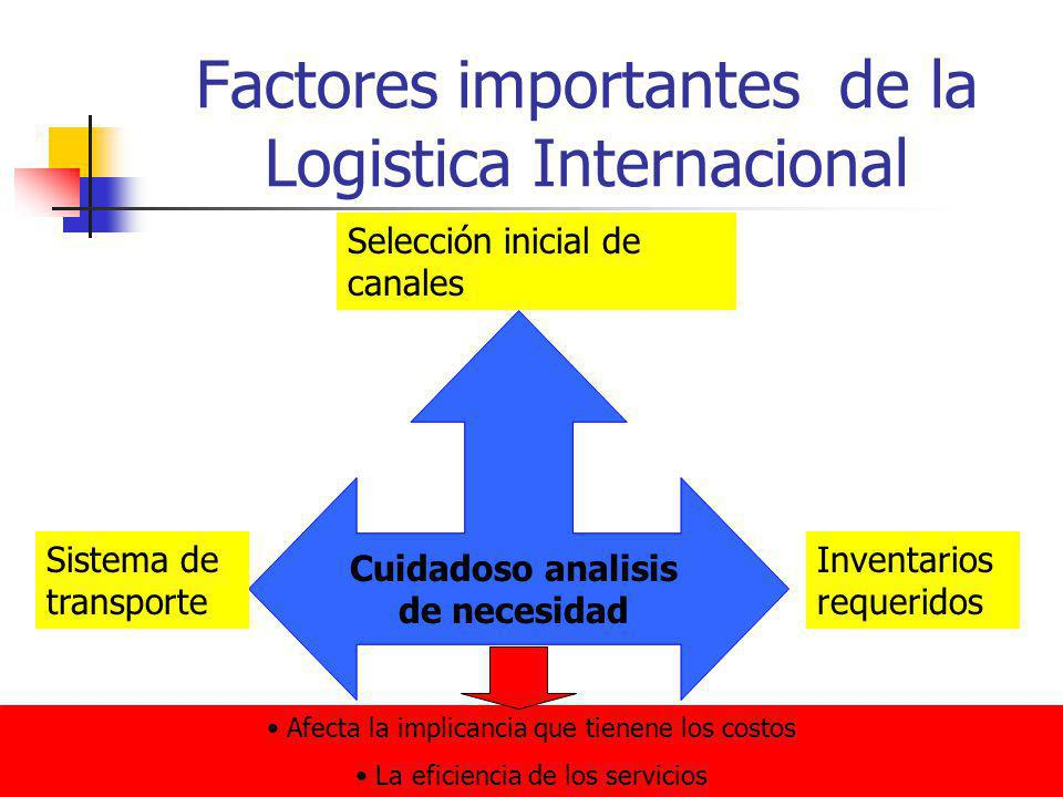 Factores importantes de la Logistica Internacional