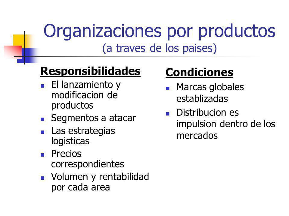 Organizaciones por productos (a traves de los paises)