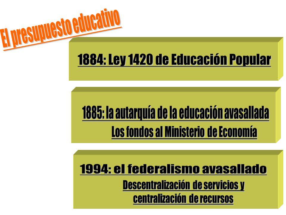 El presupuesto educativo