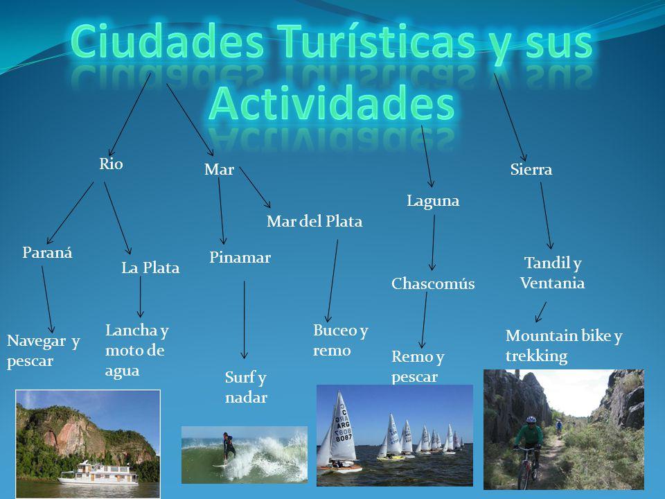 Ciudades Turísticas y sus Actividades