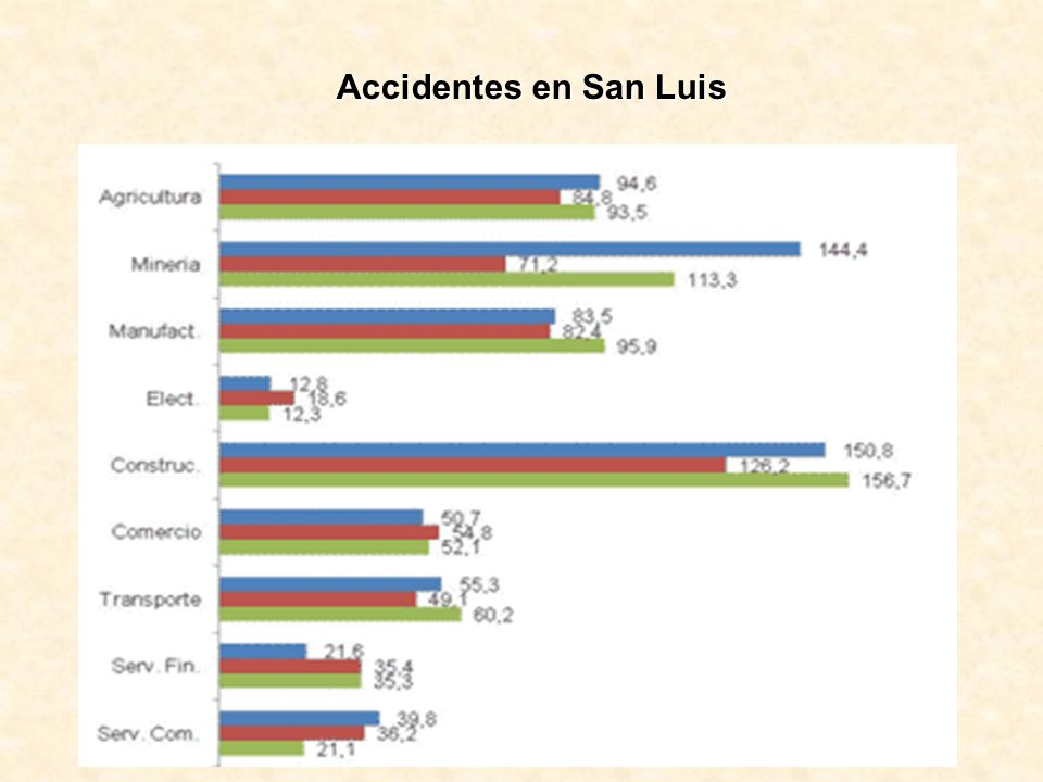 Accidentes en San Luis