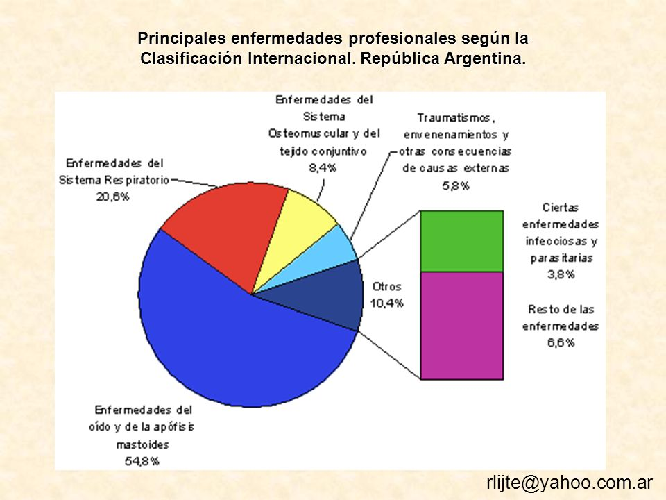 Principales enfermedades profesionales según la Clasificación Internacional. República Argentina.