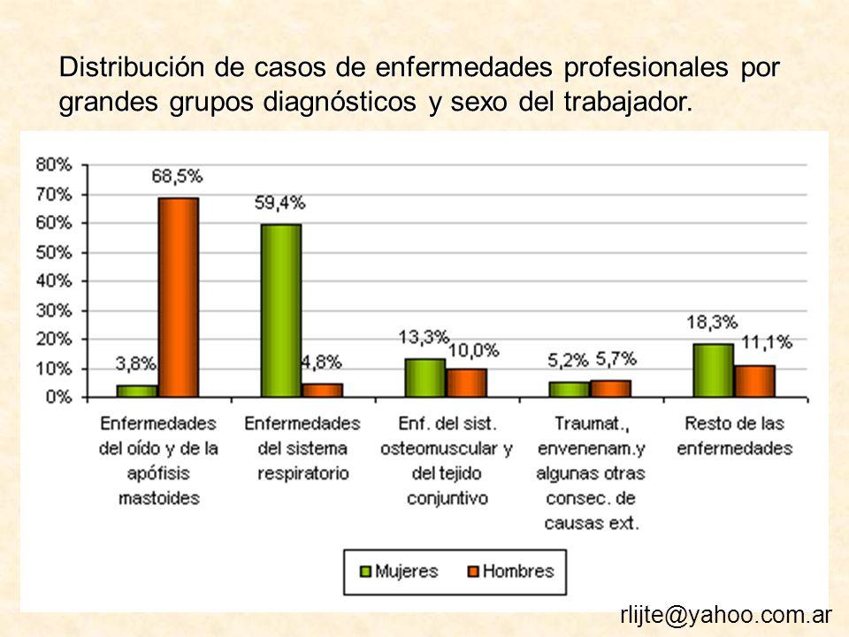 Distribución de casos de enfermedades profesionales por grandes grupos diagnósticos y sexo del trabajador.