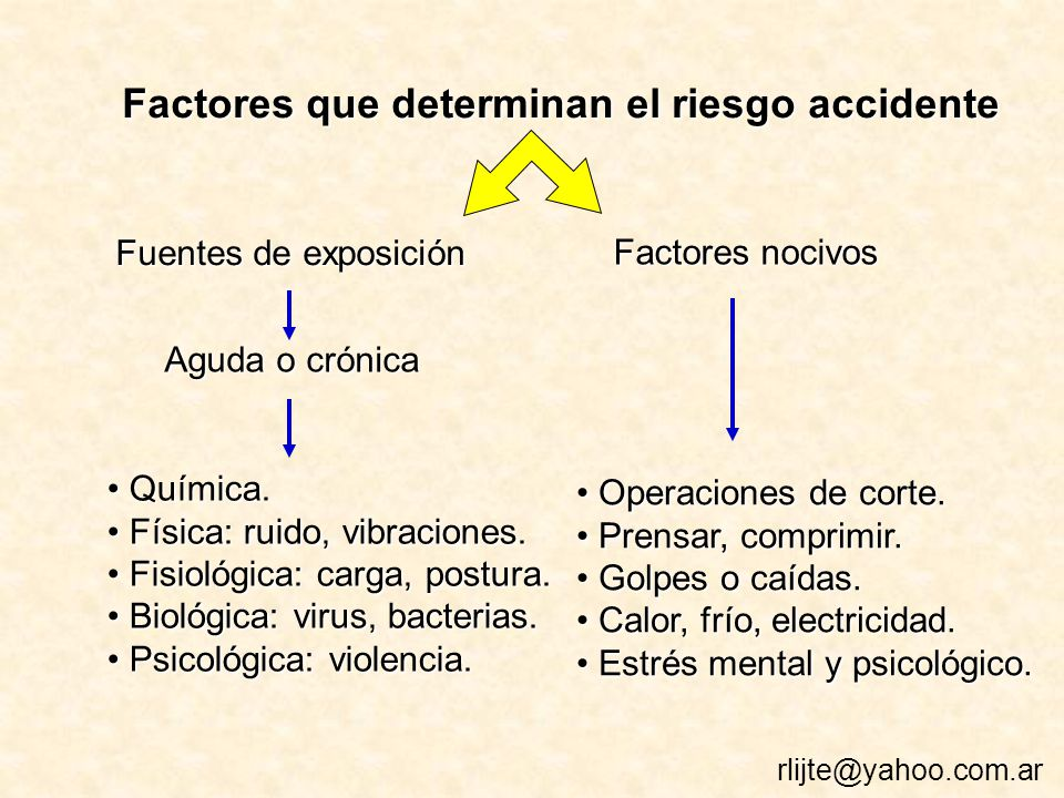 Factores que determinan el riesgo accidente