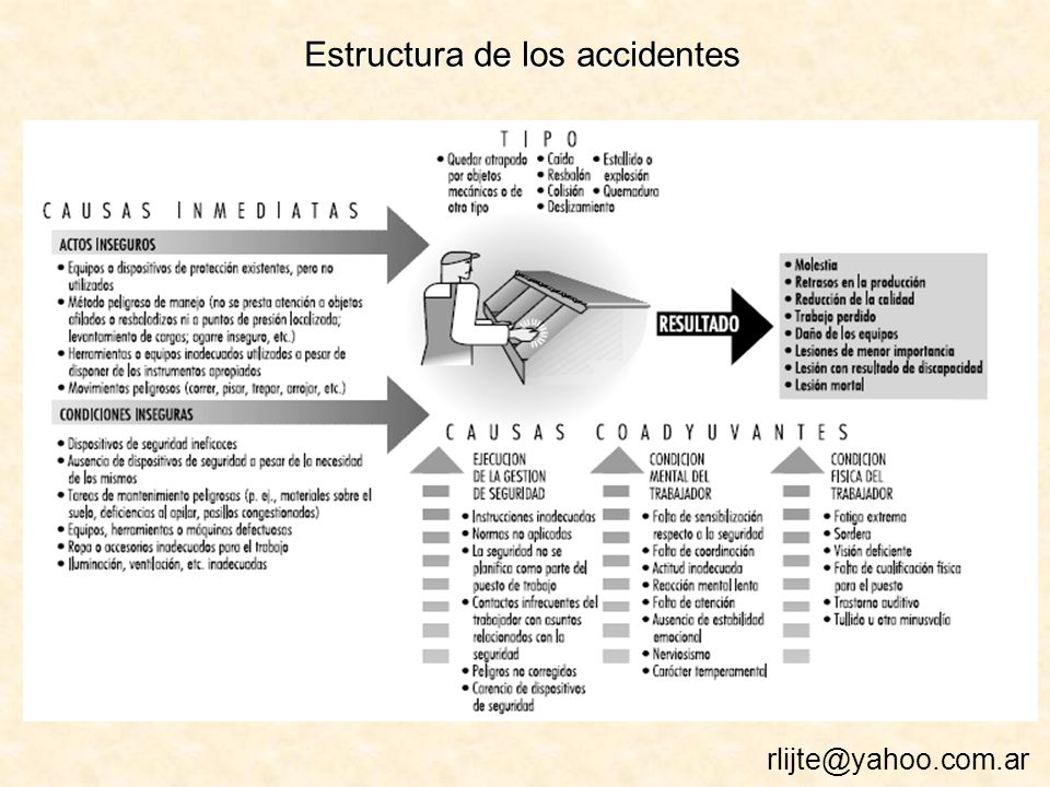 Estructura de los accidentes