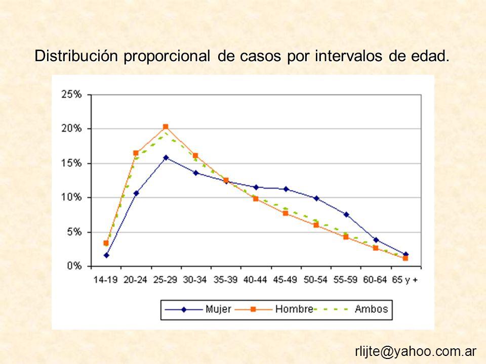 Distribución proporcional de casos por intervalos de edad.
