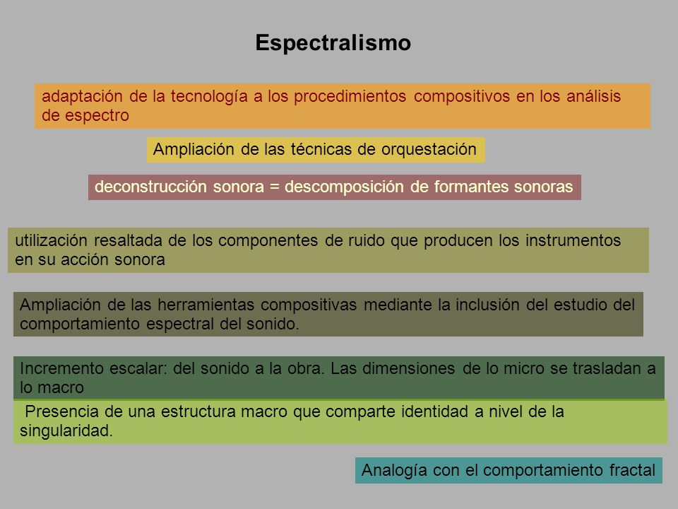Espectralismo adaptación de la tecnología a los procedimientos compositivos en los análisis de espectro.
