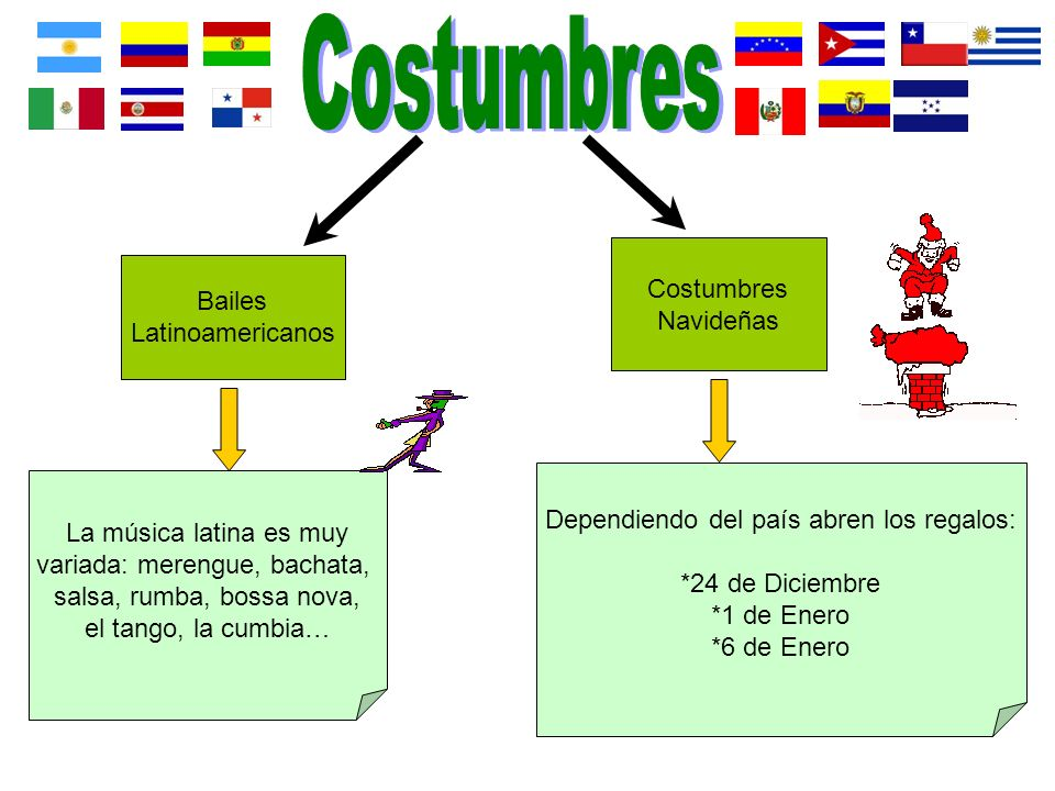 Costumbres Costumbres Bailes Navideñas Latinoamericanos