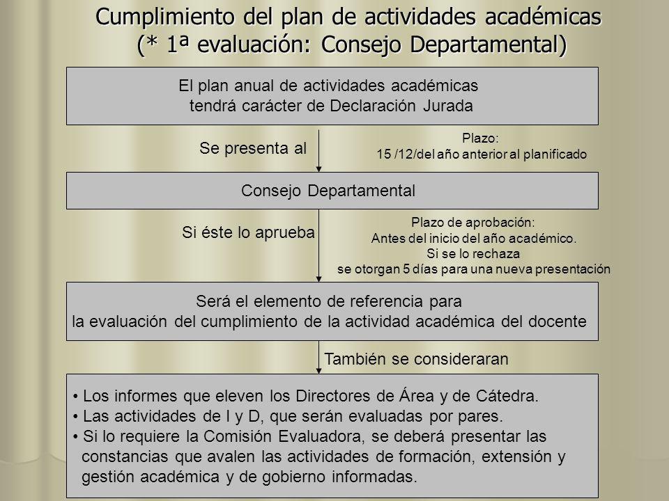 Cumplimiento del plan de actividades académicas (