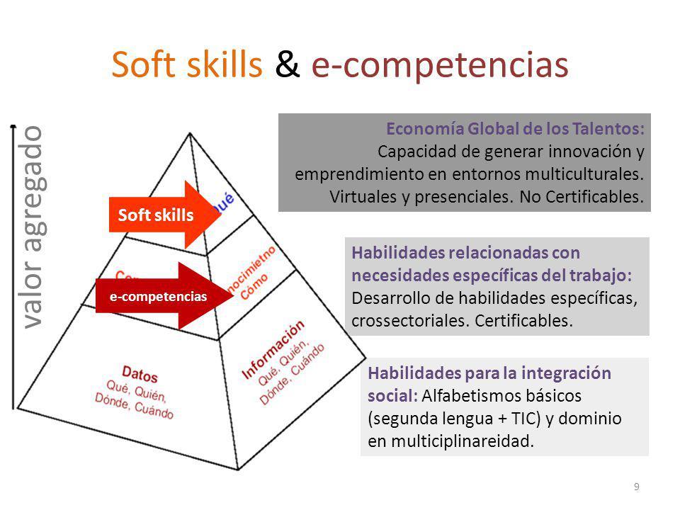 Soft skills & e-competencias
