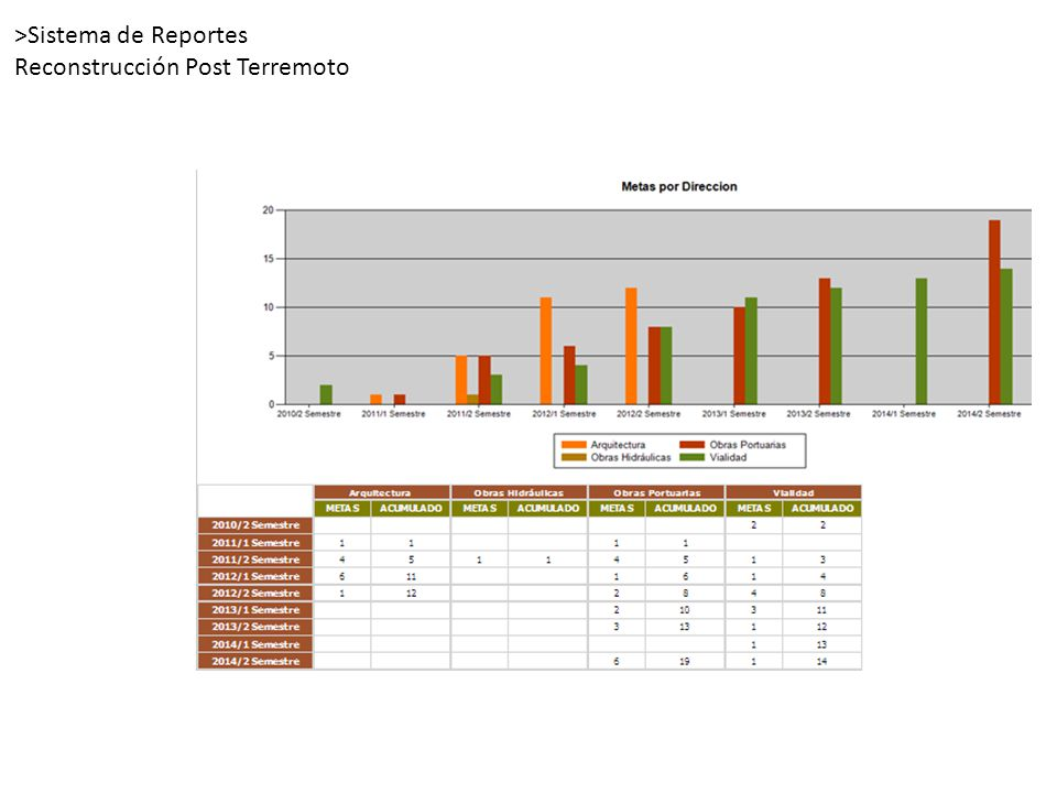 >Sistema de Reportes