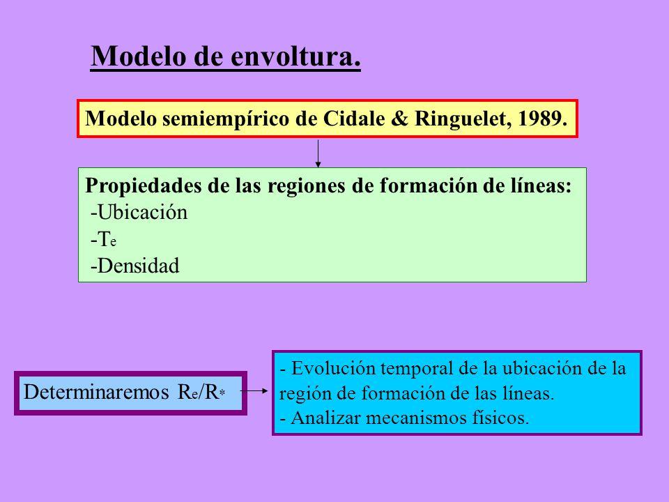 Modelo de envoltura. Modelo semiempírico de Cidale & Ringuelet, 1989.