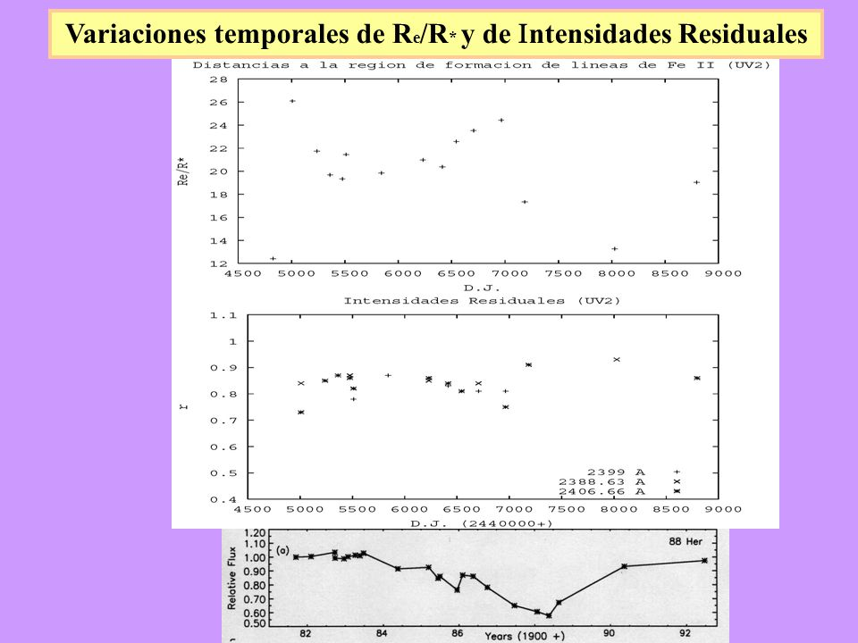 Variaciones temporales de Re/R* y de Intensidades Residuales