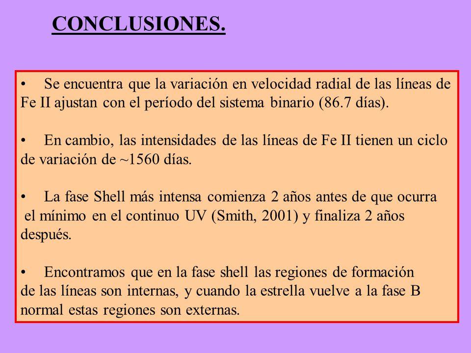 CONCLUSIONES. Se encuentra que la variación en velocidad radial de las líneas de. Fe II ajustan con el período del sistema binario (86.7 días).