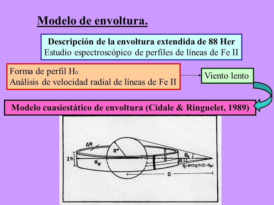 Descripción de la envoltura extendida de 88 Her