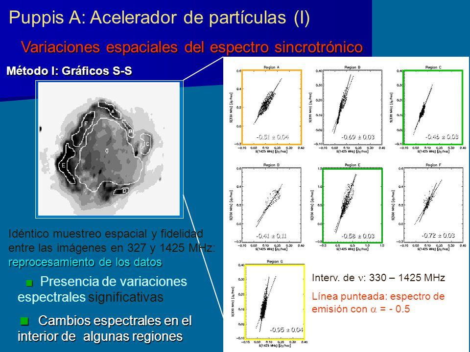 Variaciones espaciales del espectro sincrotrónico