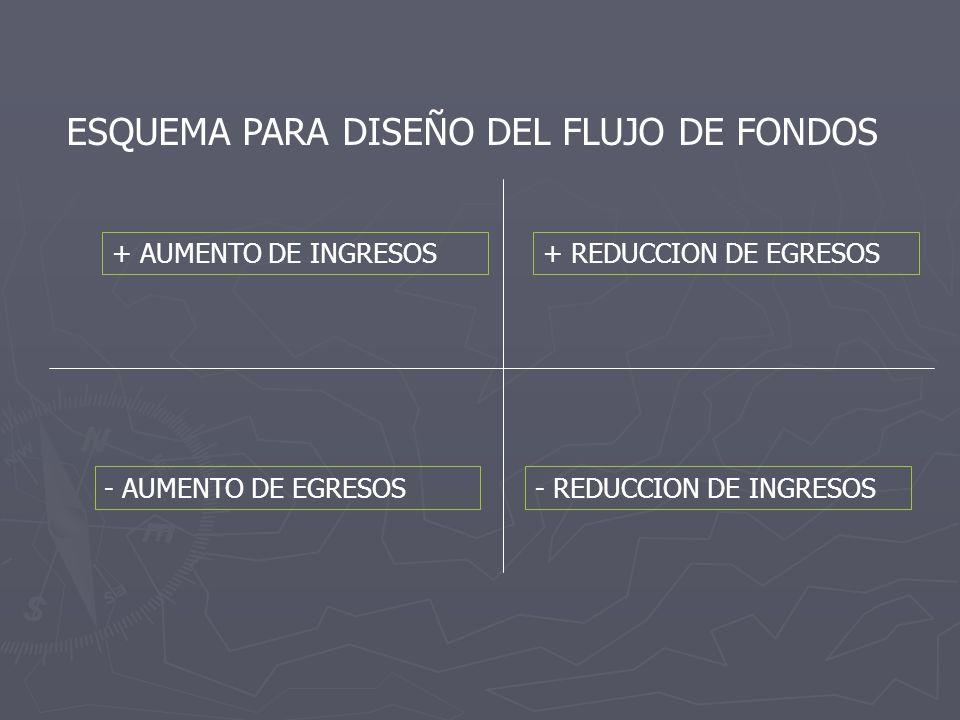 ESQUEMA PARA DISEÑO DEL FLUJO DE FONDOS