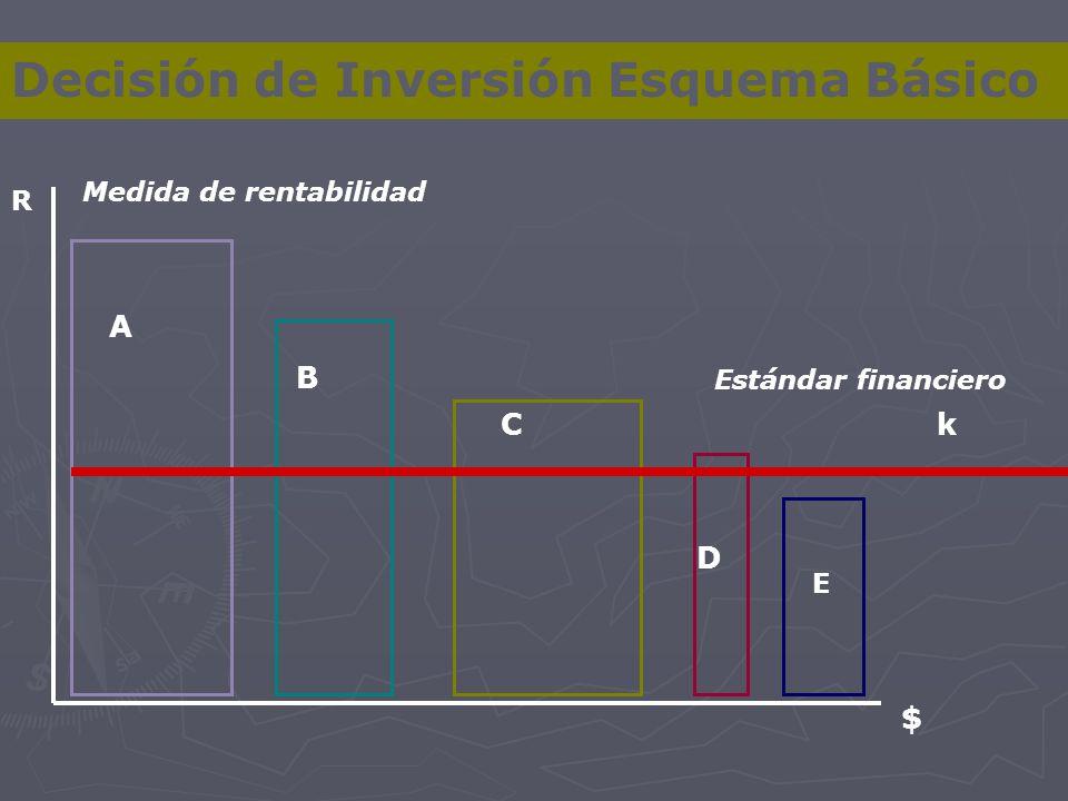 Decisión de Inversión Esquema Básico