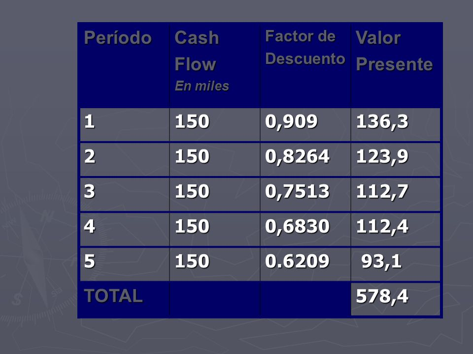 Período Cash Flow Valor Presente 1 150 0,909 136,3 2 0,8264 123,9 3
