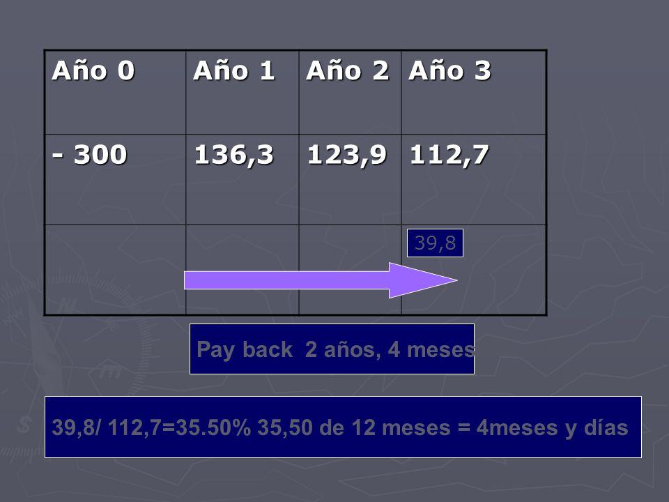 Año 0 Año 1. Año 2. Año 3. - 300. 136,3. 123,9. 112,7. 39,8. Pay back 2 años, 4 meses. 39,8/ 112,7=35.50% 35,50 de 12 meses = 4meses y días.