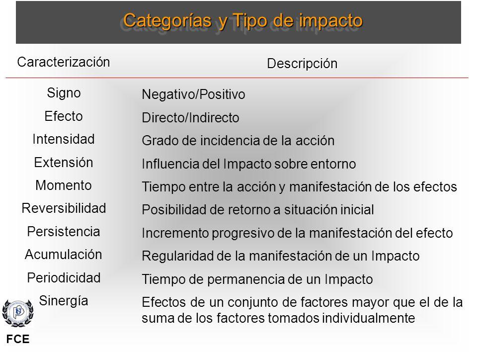 Categorías y Tipo de impacto