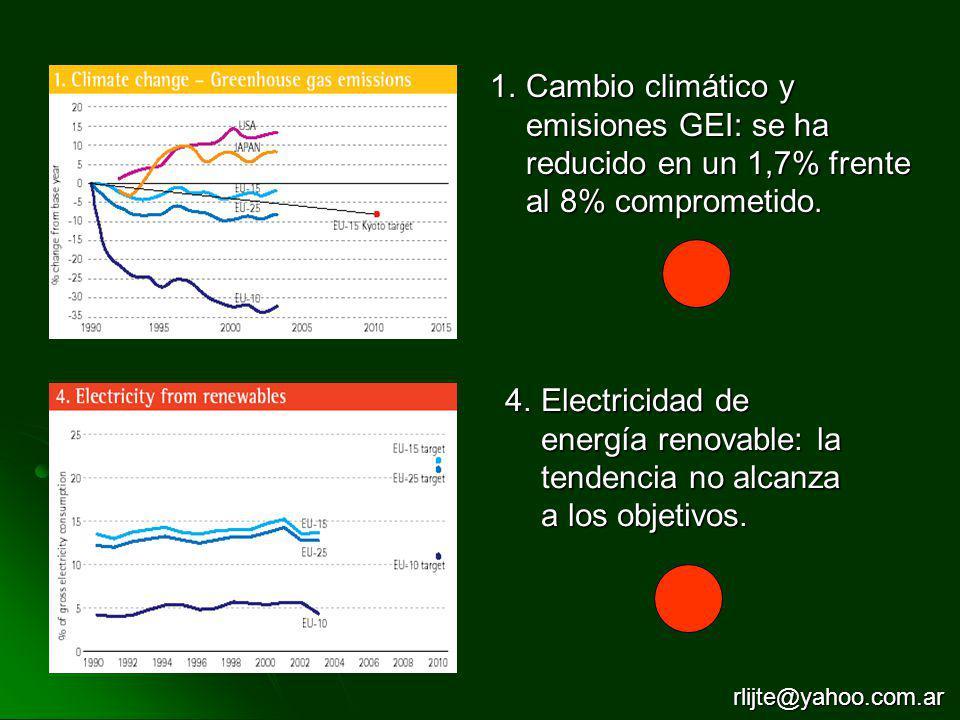 Cambio climático y emisiones GEI: se ha reducido en un 1,7% frente al 8% comprometido.
