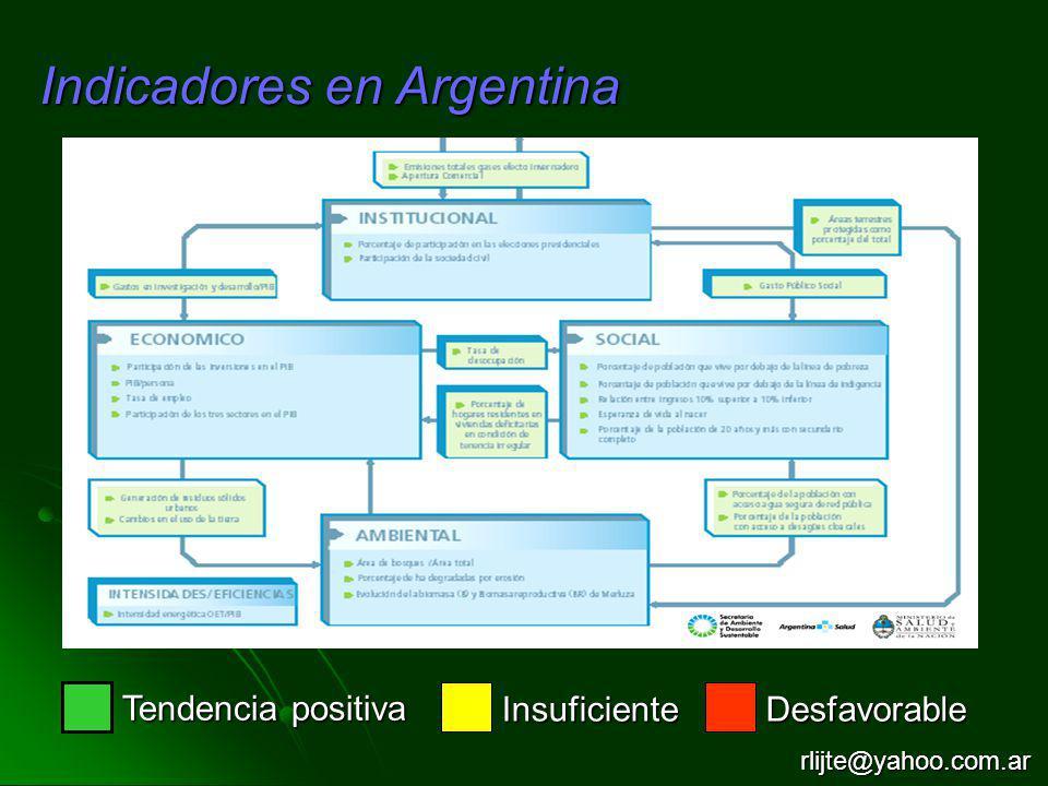 Indicadores en Argentina