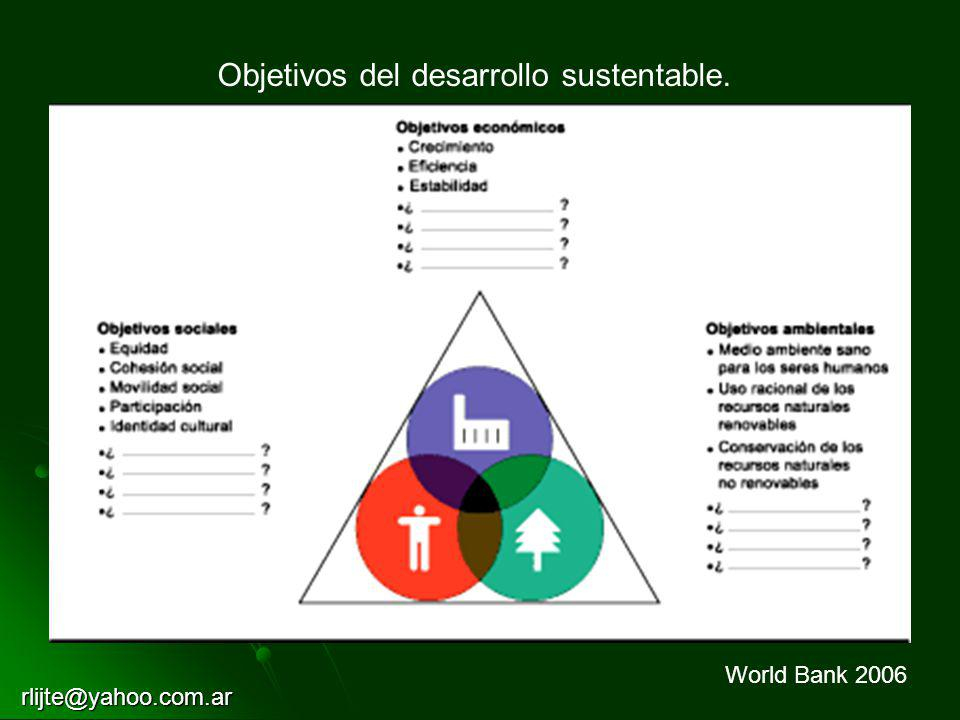 Objetivos del desarrollo sustentable.