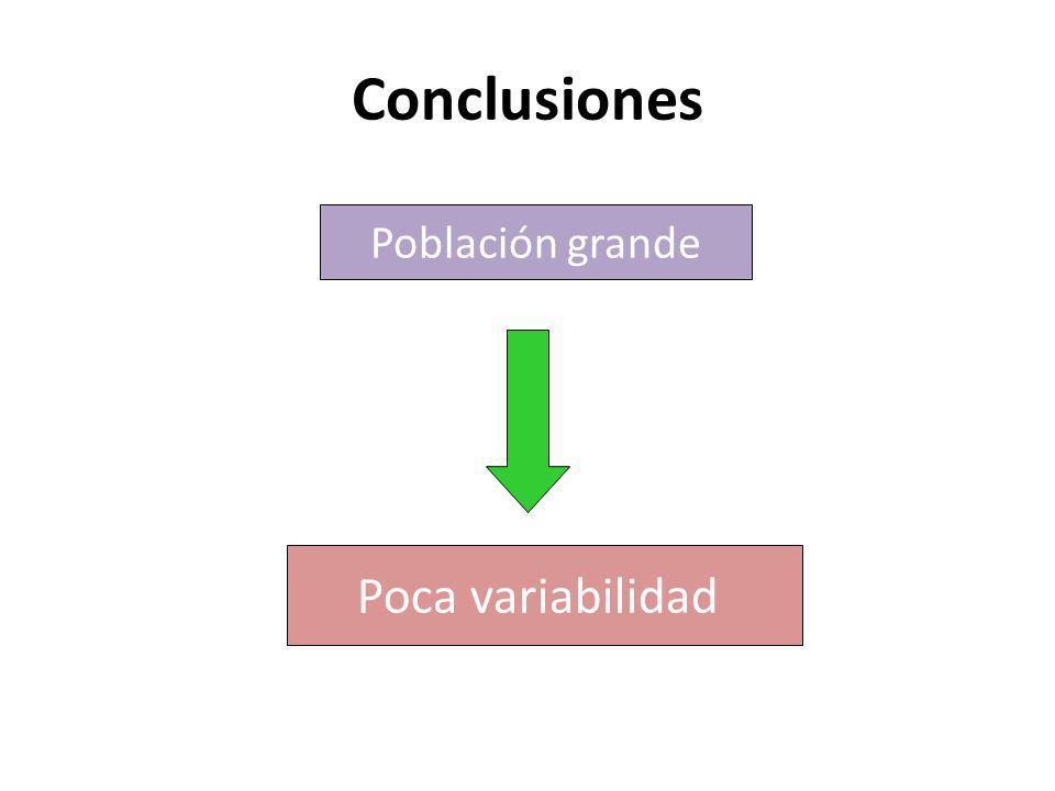 Conclusiones Población grande Poca variabilidad 41