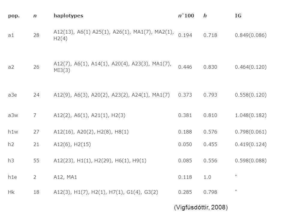 (Vigfúsdóttir, 2008) pop. n haplotypes π*100 h IG a1 28