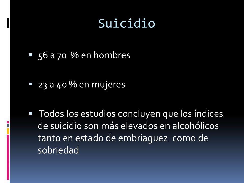 Suicidio 56 a 70 % en hombres 23 a 40 % en mujeres