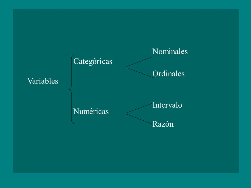Categóricas Numéricas Nominales Ordinales Intervalo Razón Variables