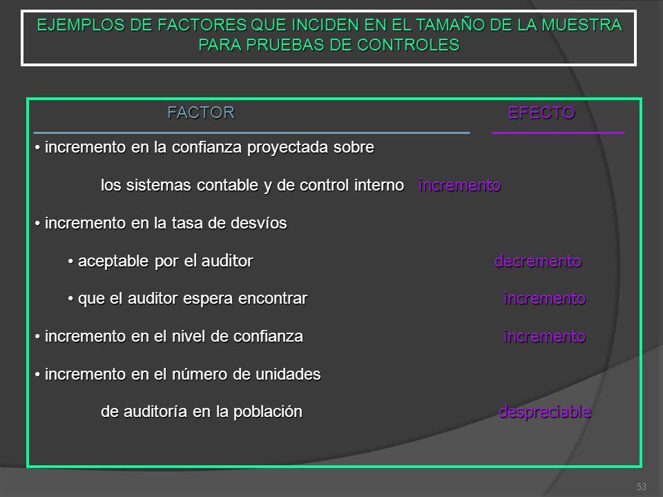 EJEMPLOS DE FACTORES QUE INCIDEN EN EL TAMAÑO DE LA MUESTRA PARA PRUEBAS DE CONTROLES