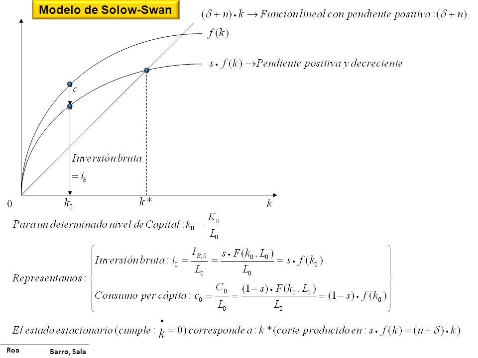 Modelo de Solow-Swan Roa Barro, Sala