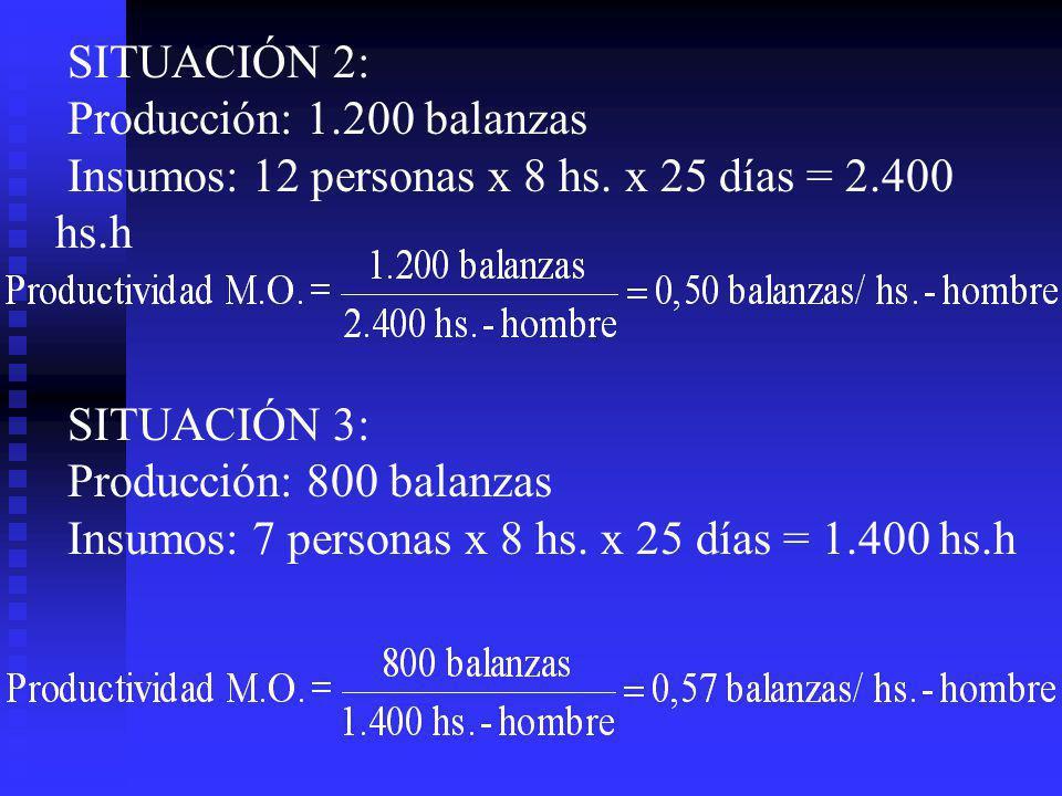 SITUACIÓN 2: Producción: 1.200 balanzas. Insumos: 12 personas x 8 hs. x 25 días = 2.400 hs.h.