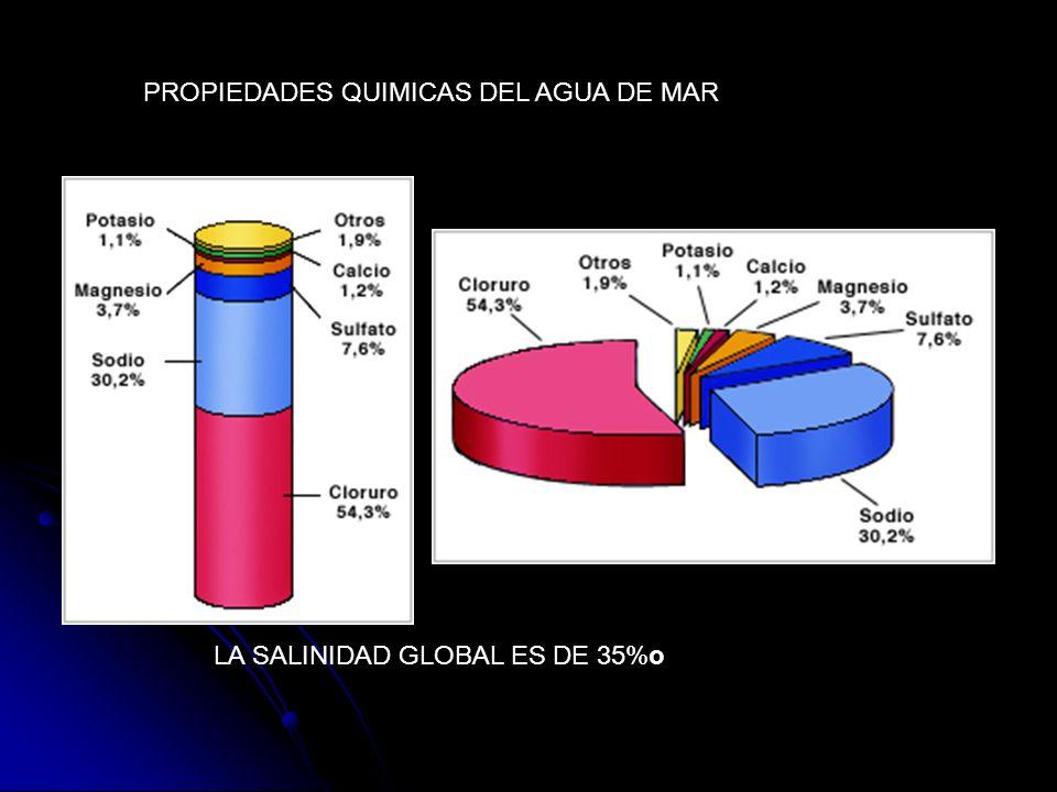 PROPIEDADES QUIMICAS DEL AGUA DE MAR