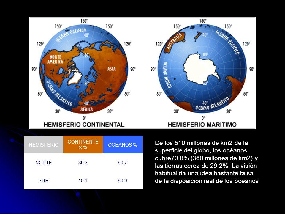 HEMISFERIO CONTINENTES % OCEANOS % NORTE. 39.3. 60.7. SUR. 19.1. 80.9.